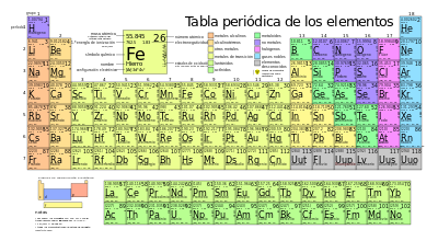 Periodic_table_large-es.svg