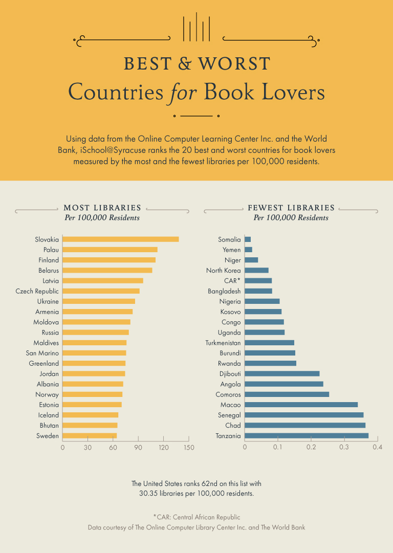 infographic_best-and-worst-countries-for-book-lovers.jpg